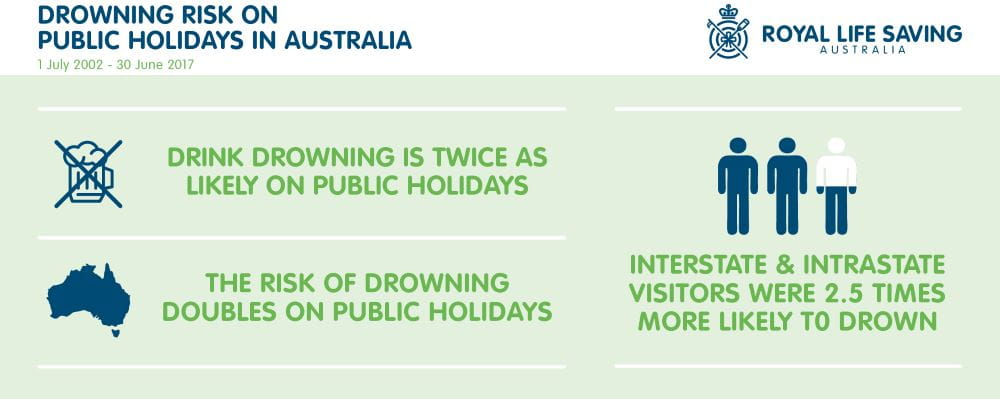 Information about drowning risks on public holidays, with infographics for each statistic