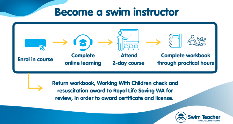 Pictograph of the steps to become a swim instructor