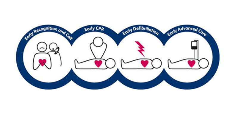 CPR process