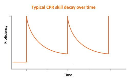 Decline in the CPR skills over time